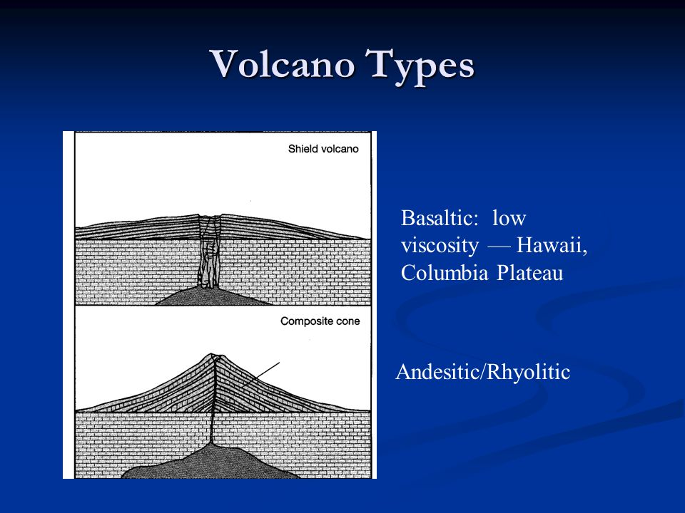 Volcano Types Basaltic: low viscosity — Hawaii, Columbia Plateau