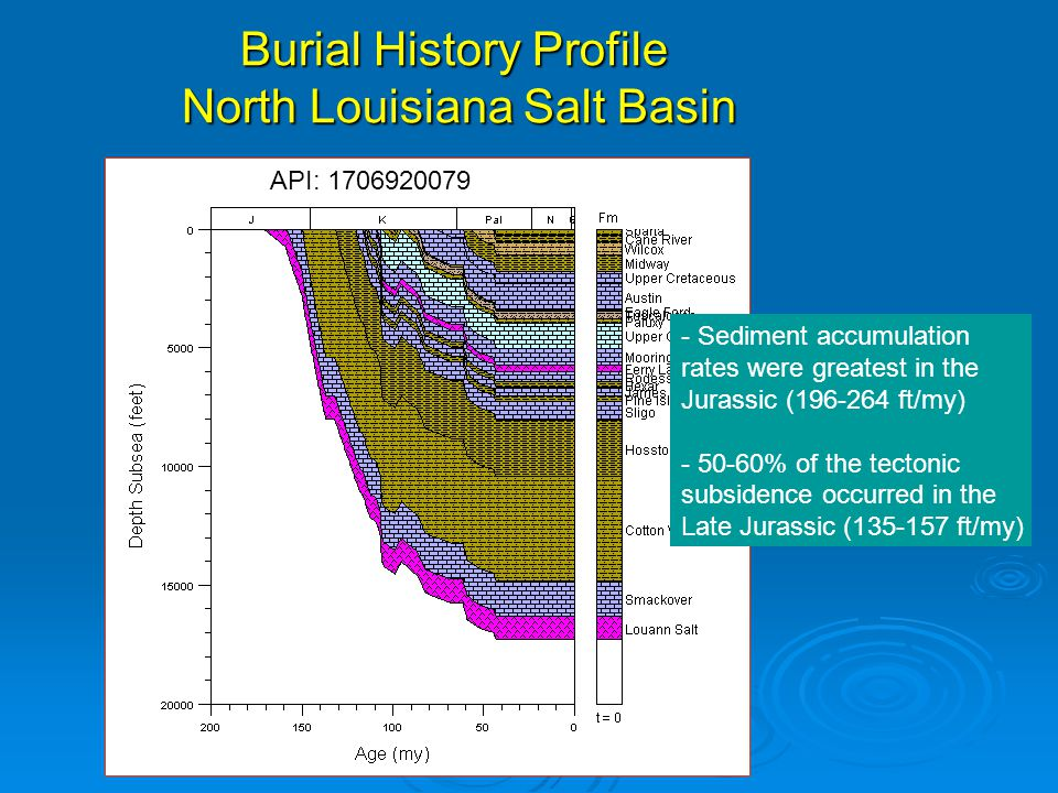 Burial History Profile North Louisiana Salt Basin