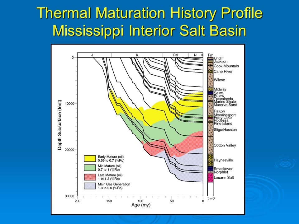 Thermal Maturation History Profile Mississippi Interior Salt Basin