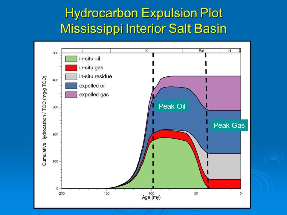 Hydrocarbon Expulsion Plot Mississippi Interior Salt Basin