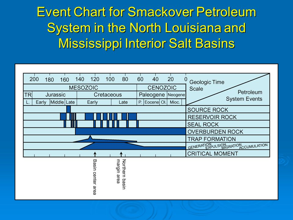 Event Chart for Smackover Petroleum System in the North Louisiana and Mississippi Interior Salt Basins