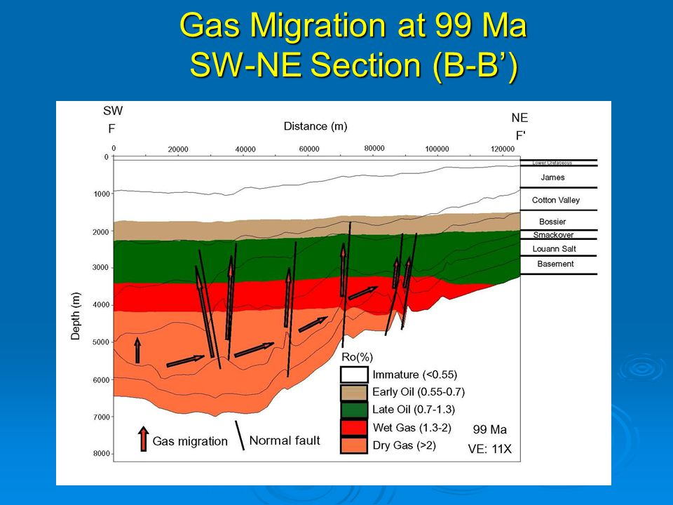 Gas Migration at 99 Ma SW-NE Section (B-B')