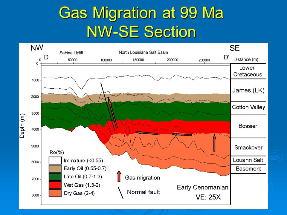 Gas Migration at 99 Ma NW-SE Section