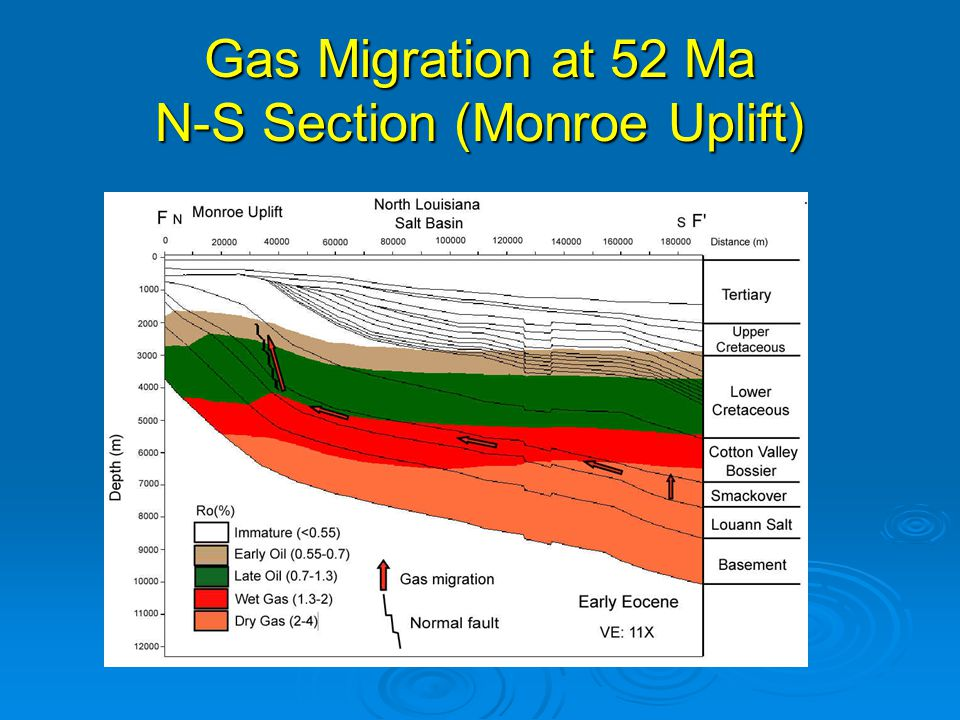 Gas Migration at 52 Ma N-S Section (Monroe Uplift)