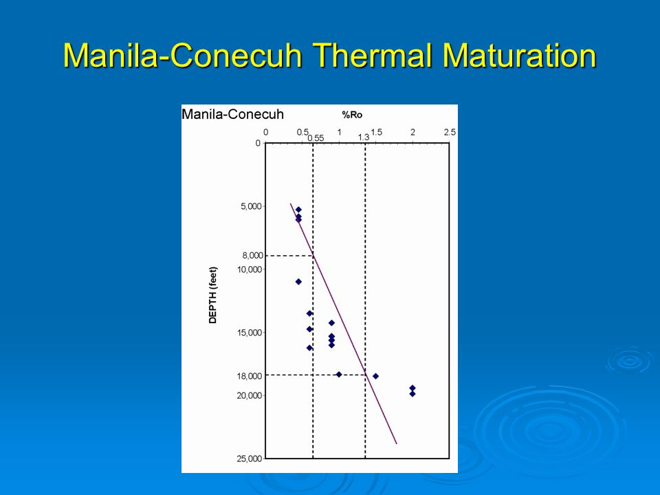 Manila-Conecuh Thermal Maturation