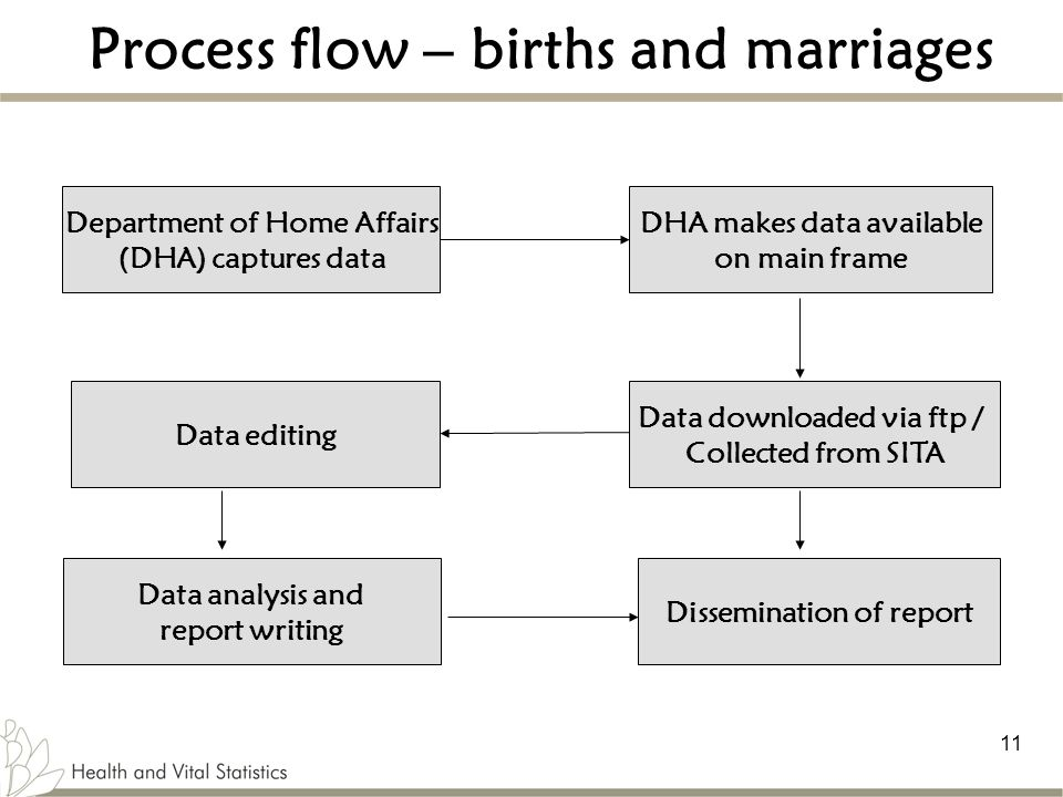 Process flow – births and marriages