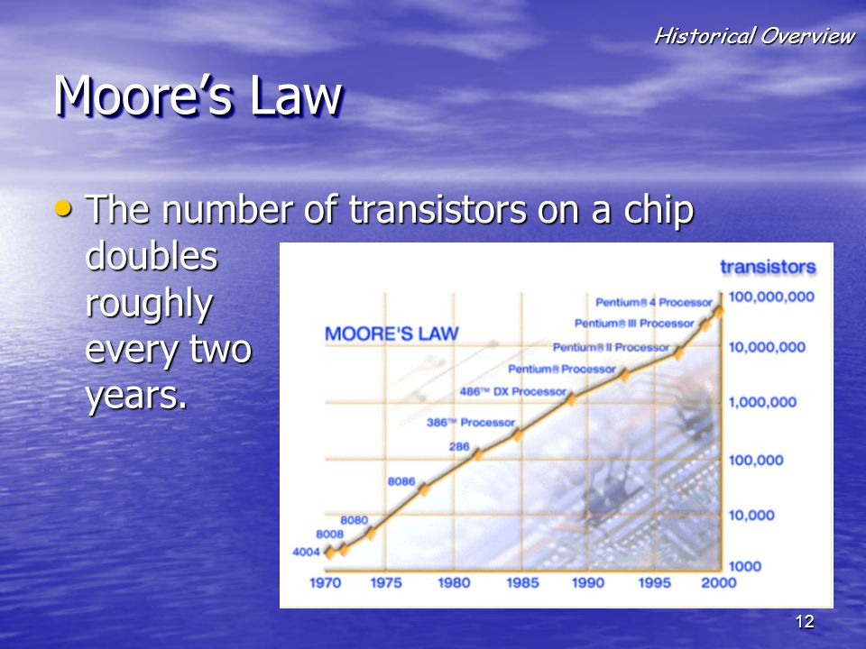Moore's Law The number of transistors on a chip