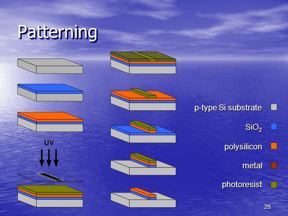 Patterning p-type Si substrate SiO2 polysilicon metal photoresist