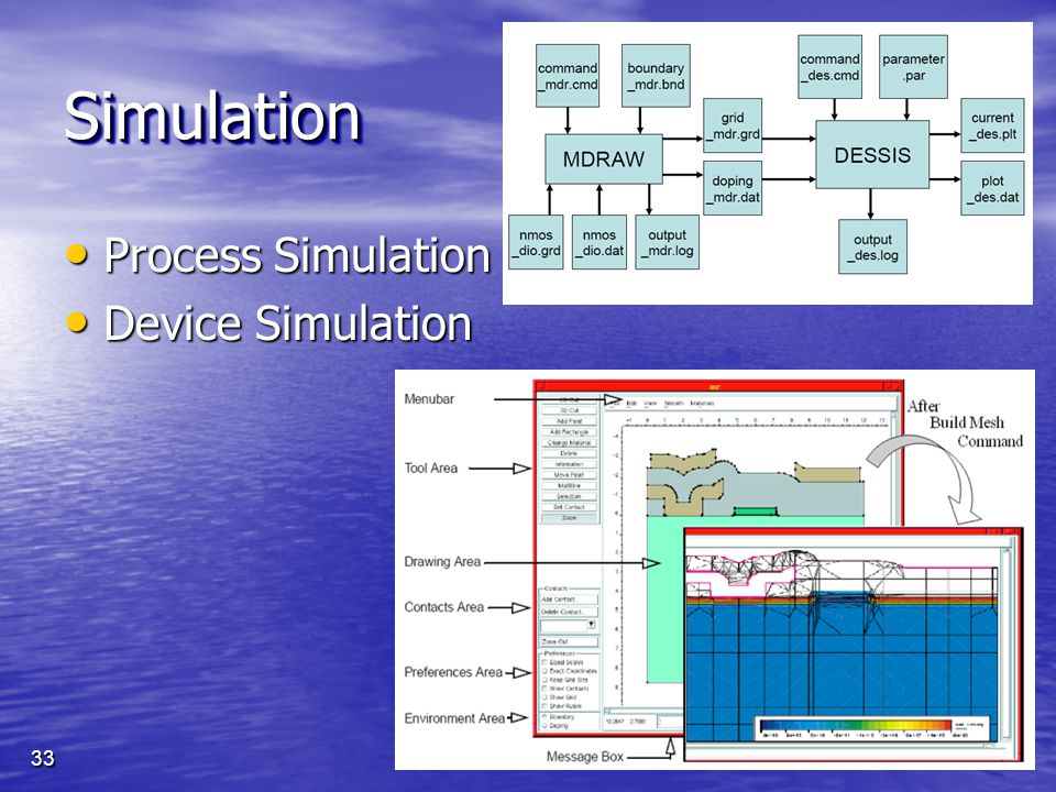 Simulation Process Simulation Device Simulation