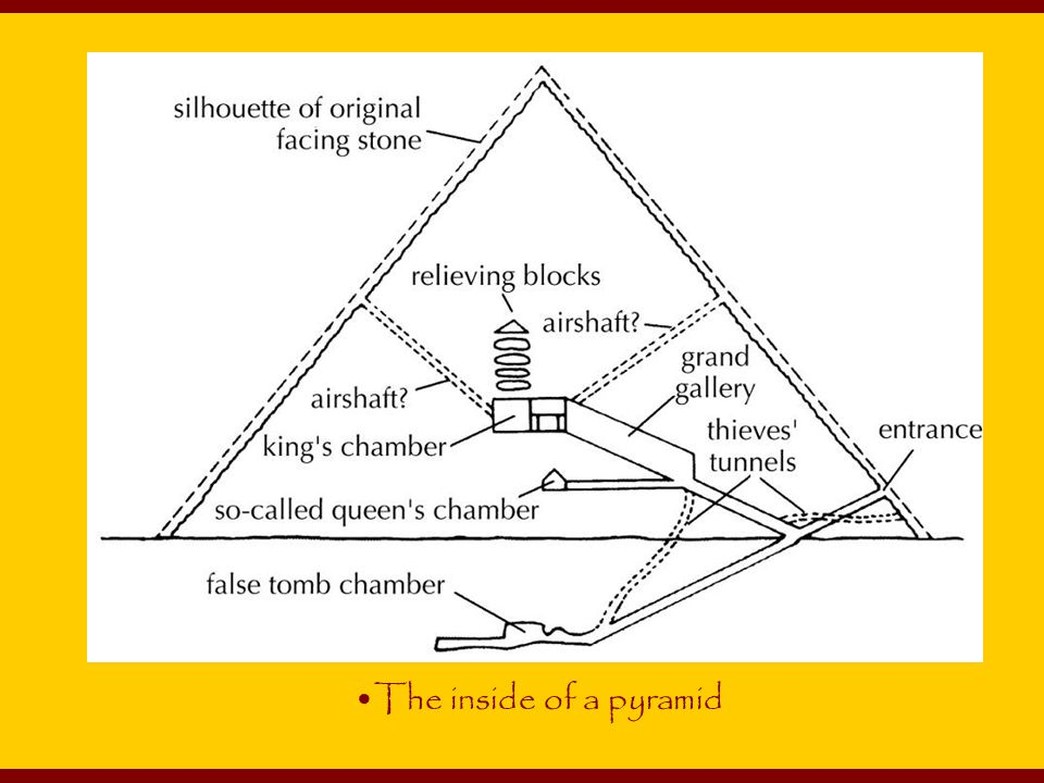 The inside of a pyramid