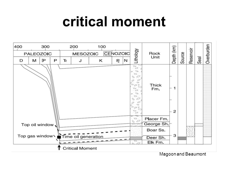 critical moment Magoon and Beaumont