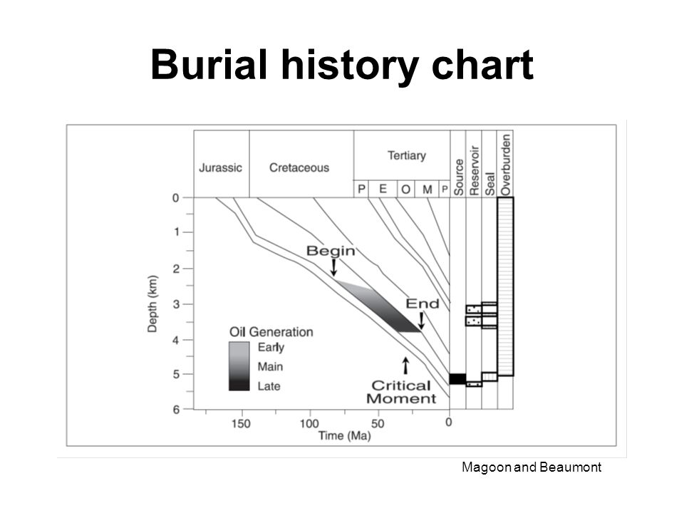 Burial history chart Magoon and Beaumont