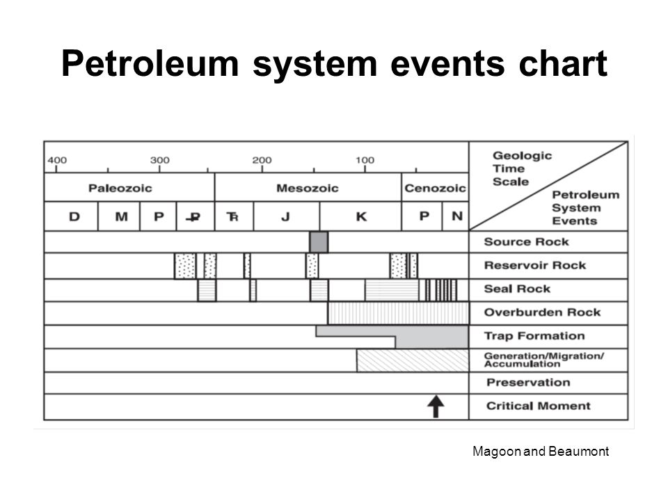 Petroleum system events chart