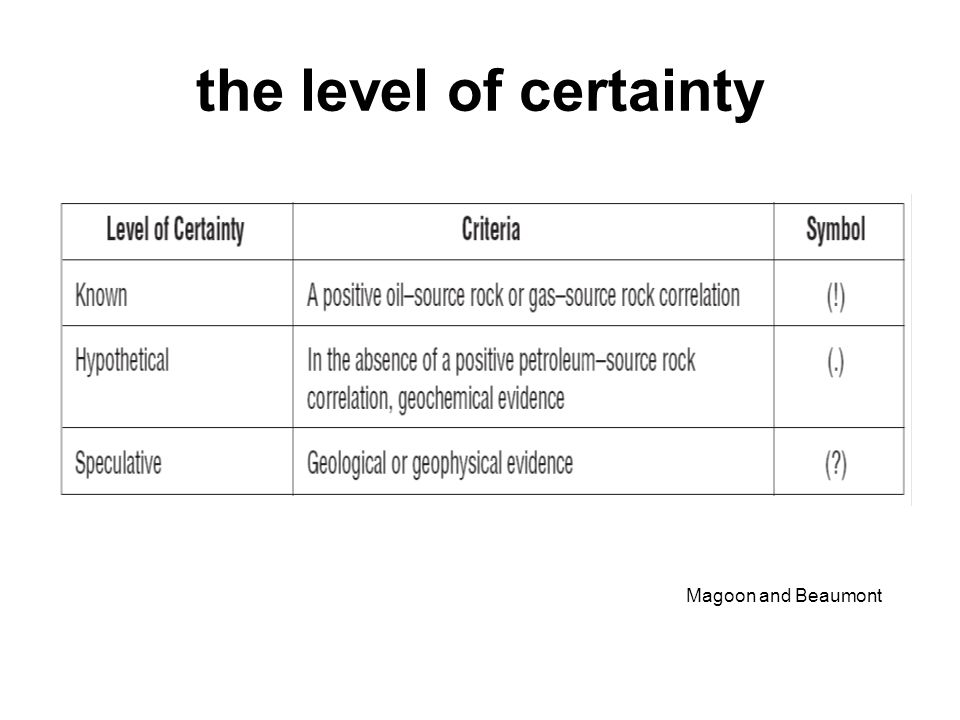 the level of certainty Magoon and Beaumont