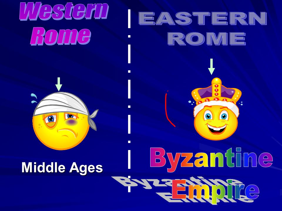 Western Rome EASTERN ROME Byzantine Empire Middle Ages 3