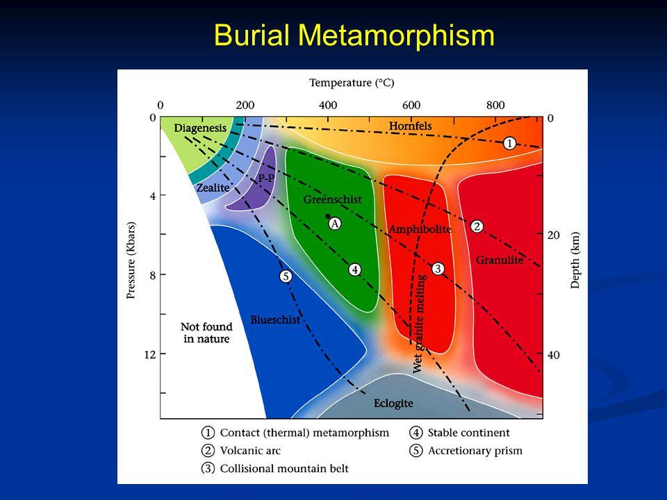 Burial Metamorphism