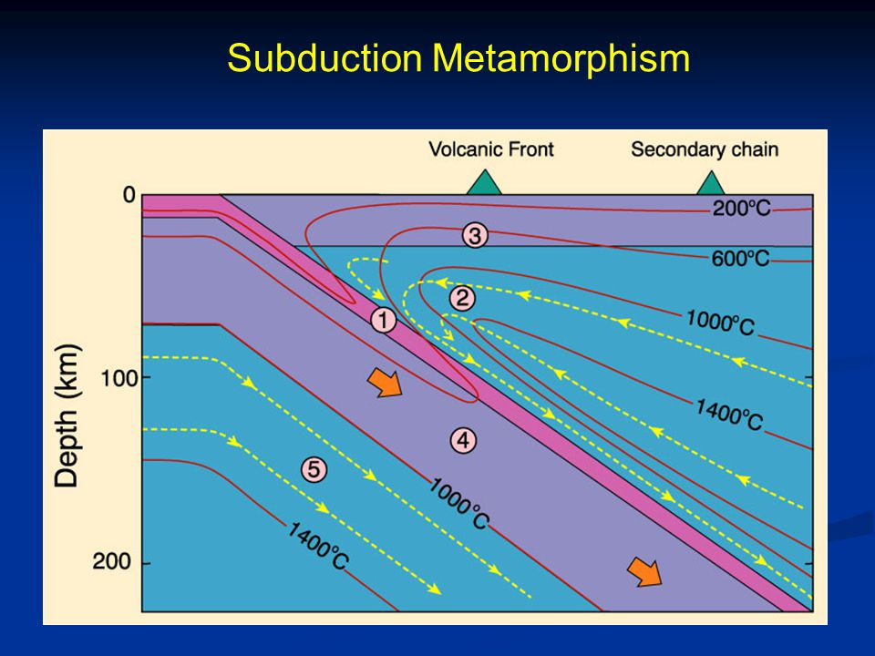 Subduction Metamorphism