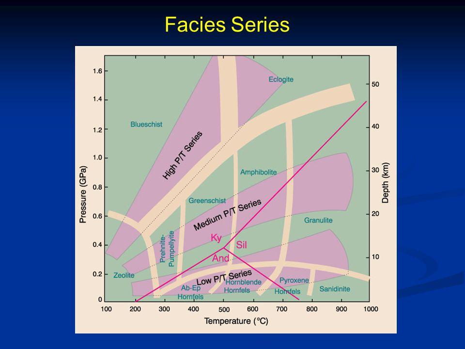 Facies Series