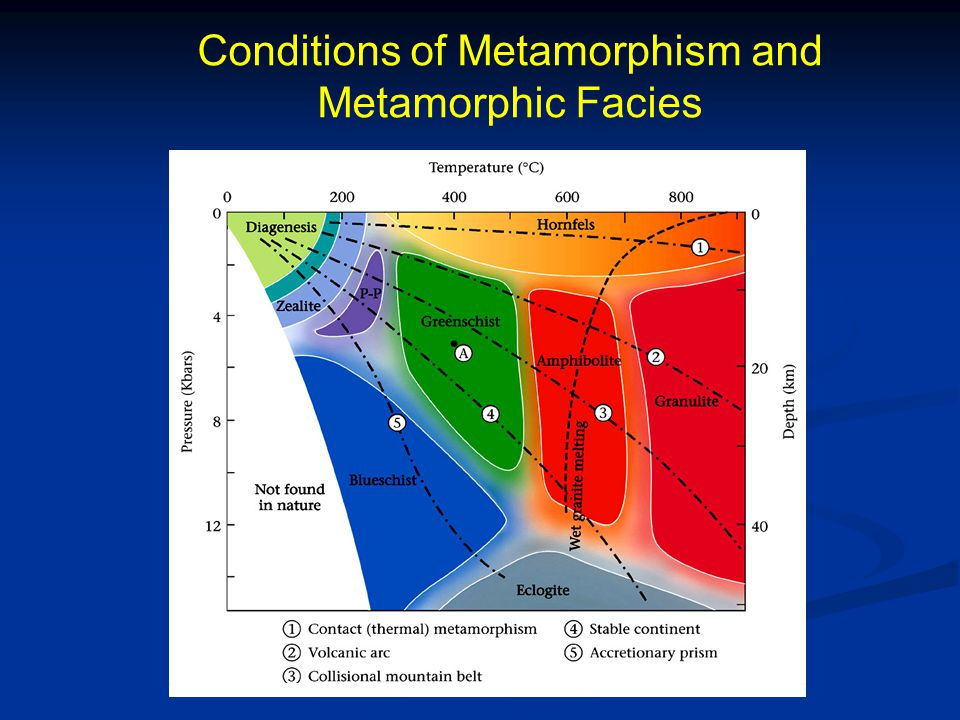Conditions of Metamorphism and Metamorphic Facies