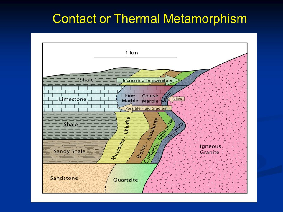 Contact or Thermal Metamorphism