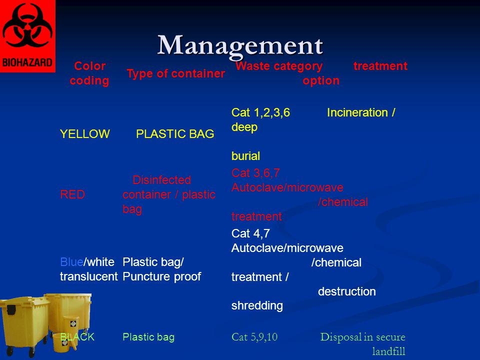 Waste category treatment option