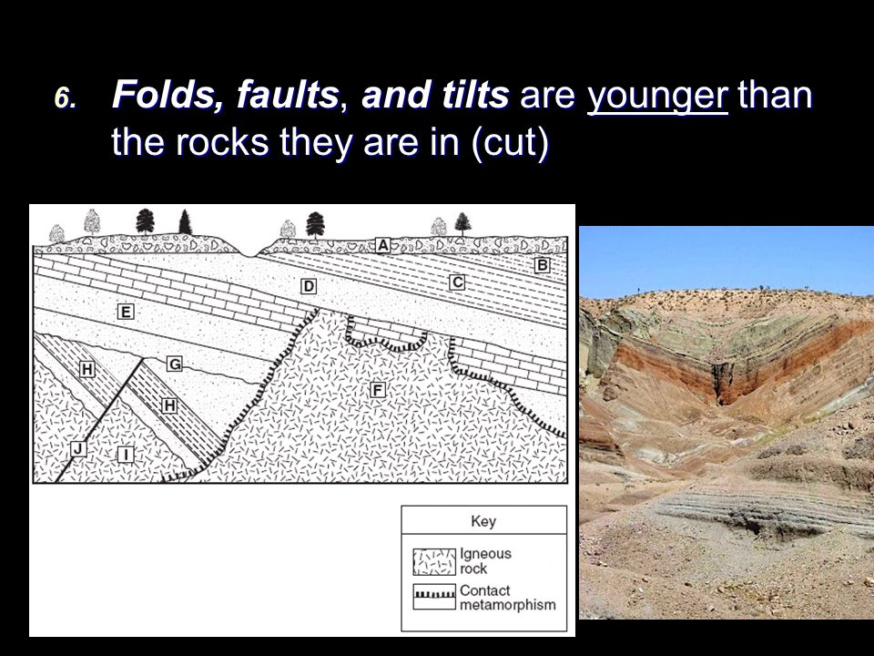 Folds, faults, and tilts are younger than the rocks they are in (cut)