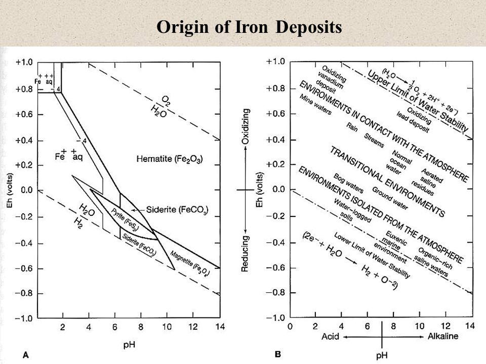 Origin of Iron Deposits