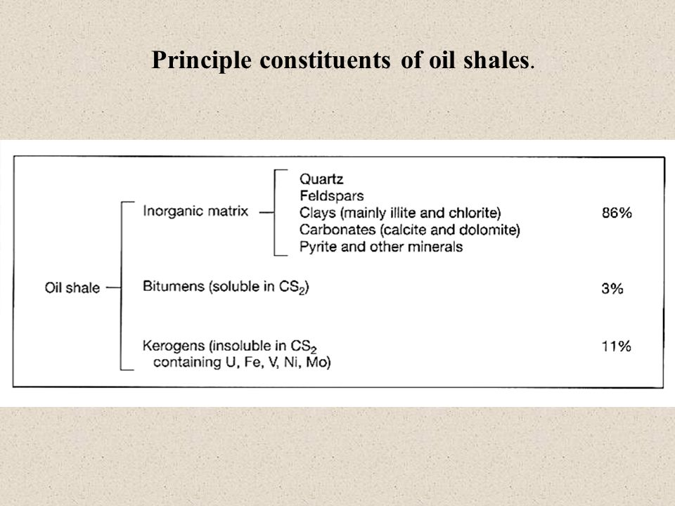 Principle constituents of oil shales.