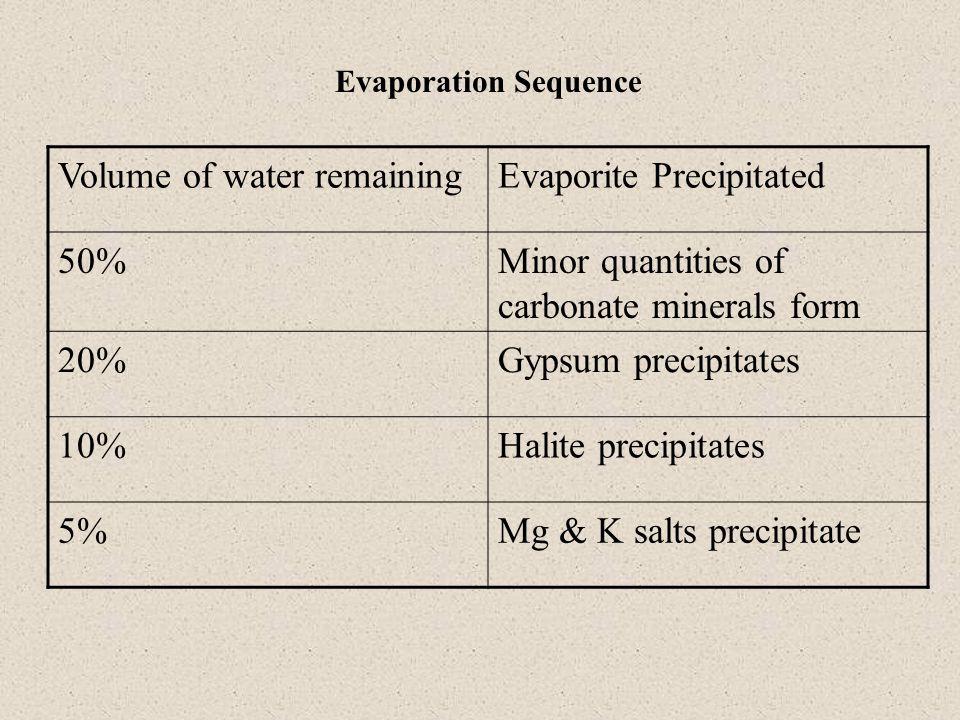 Volume of water remaining Evaporite Precipitated 50%