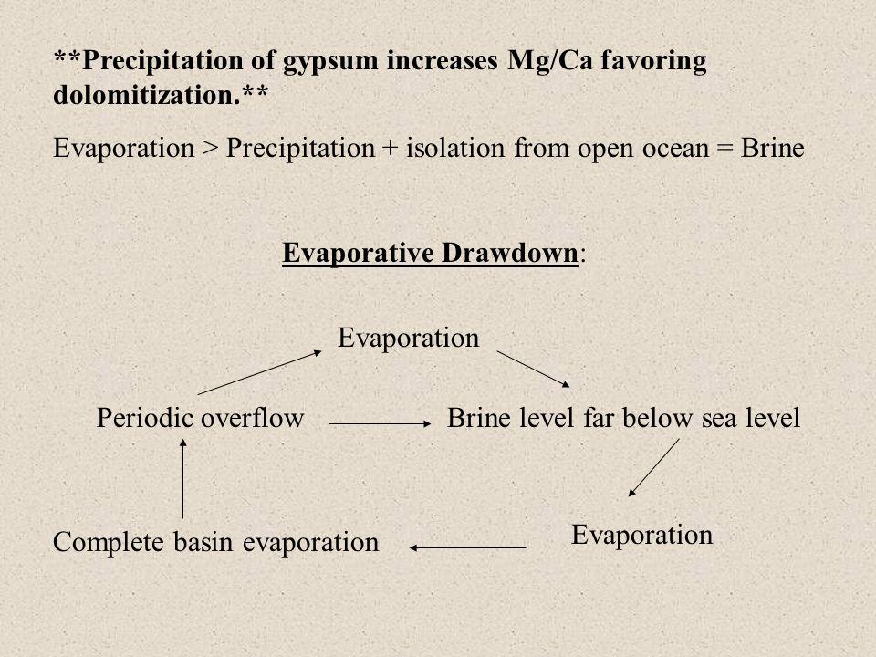 Evaporative Drawdown: