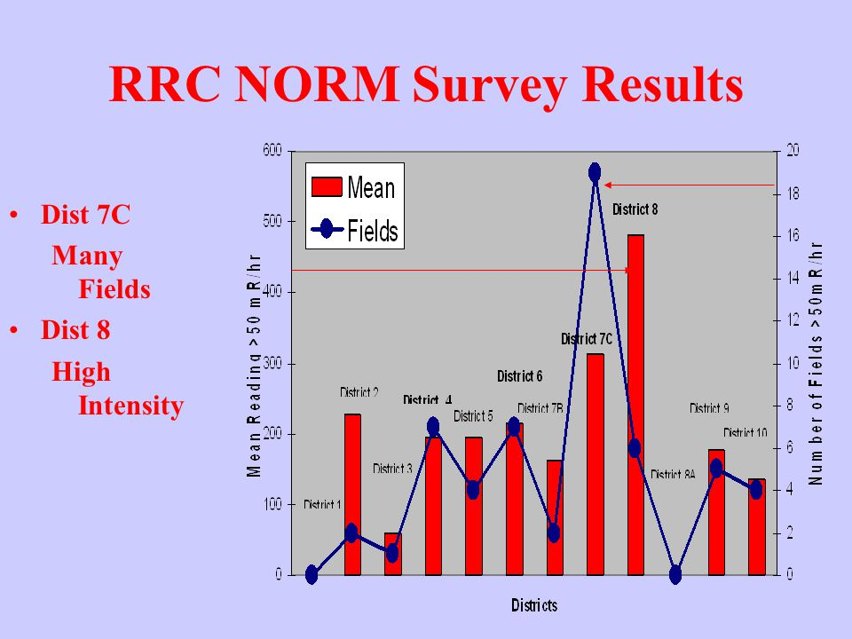 RRC NORM Survey Results