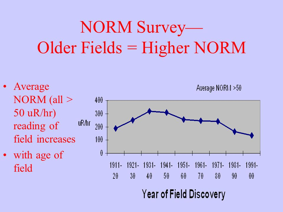 NORM Survey— Older Fields = Higher NORM