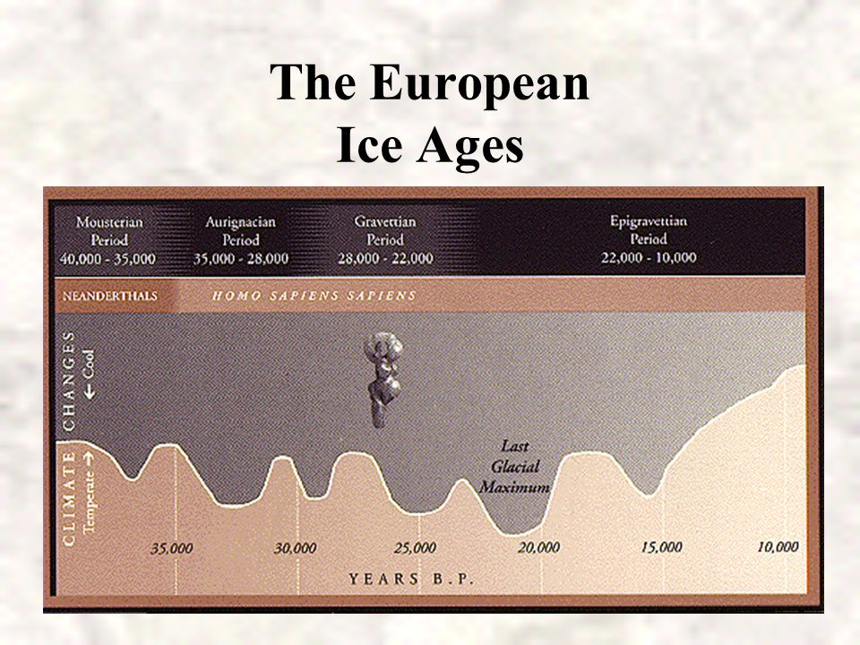 The European Ice Ages