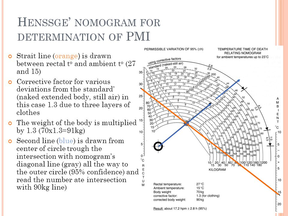 Henssge' nomogram for determination of PMI