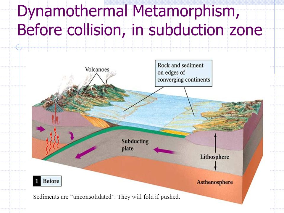 Dynamothermal Metamorphism, Before collision, in subduction zone