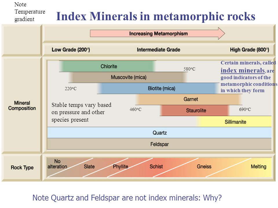 Index Minerals in metamorphic rocks