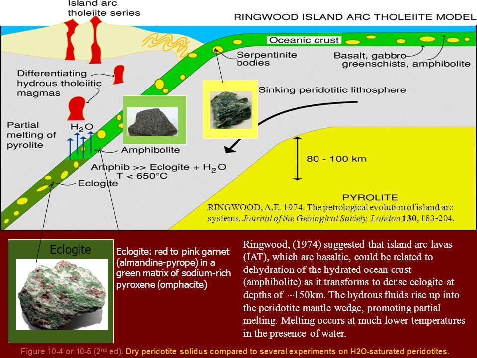 RINGWOOD, A. E. 1974. The petrological evolution of island arc systems