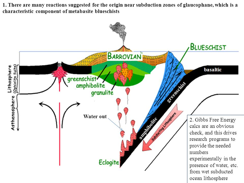 1. There are many reactions suggested for the origin near subduction zones of glaucophane, which is a characteristic component of metabasite blueschists