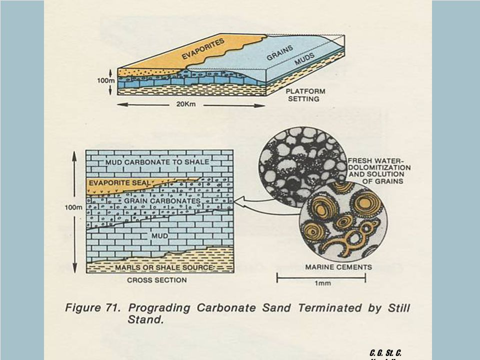 GEOL 751 Lecture 6: Cementation & Diagnesis