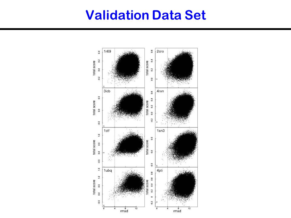 Validation Data Set