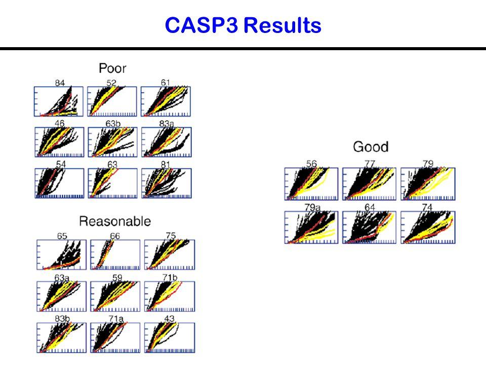 CASP3 Results