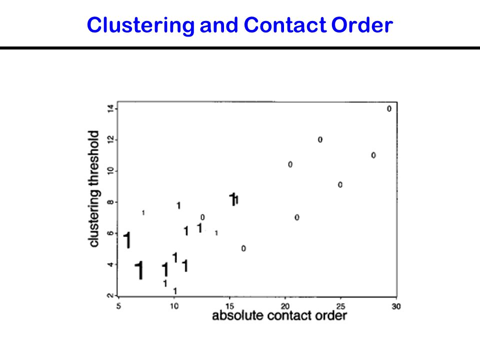Clustering and Contact Order