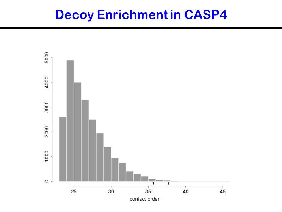 Decoy Enrichment in CASP4