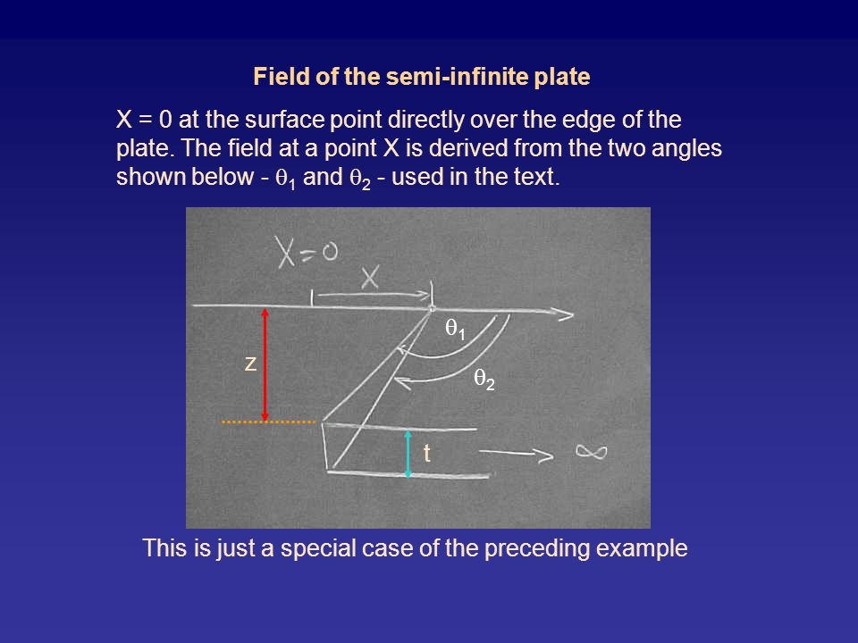 Field of the semi-infinite plate