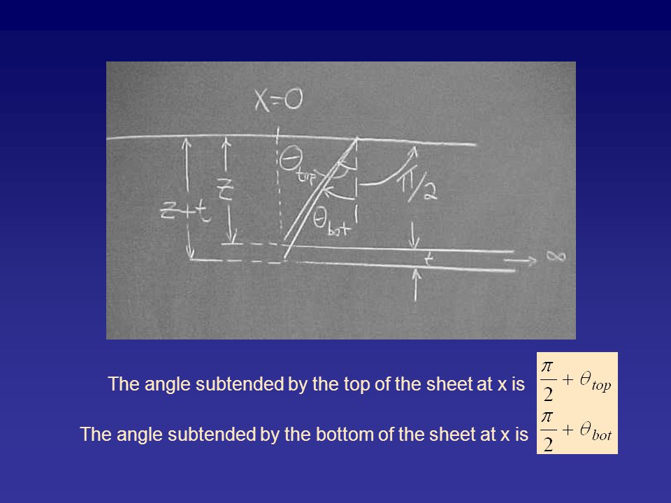 The angle subtended by the top of the sheet at x is