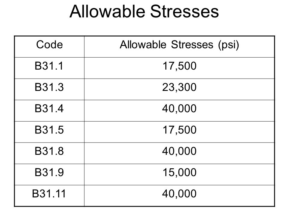 Allowable Stresses (psi)