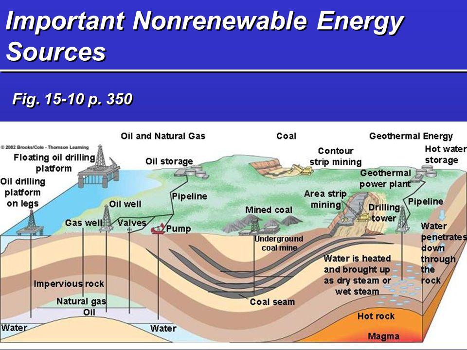 Important Nonrenewable Energy Sources
