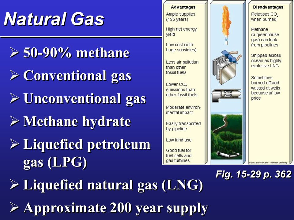 Natural Gas 50-90% methane Conventional gas Unconventional gas