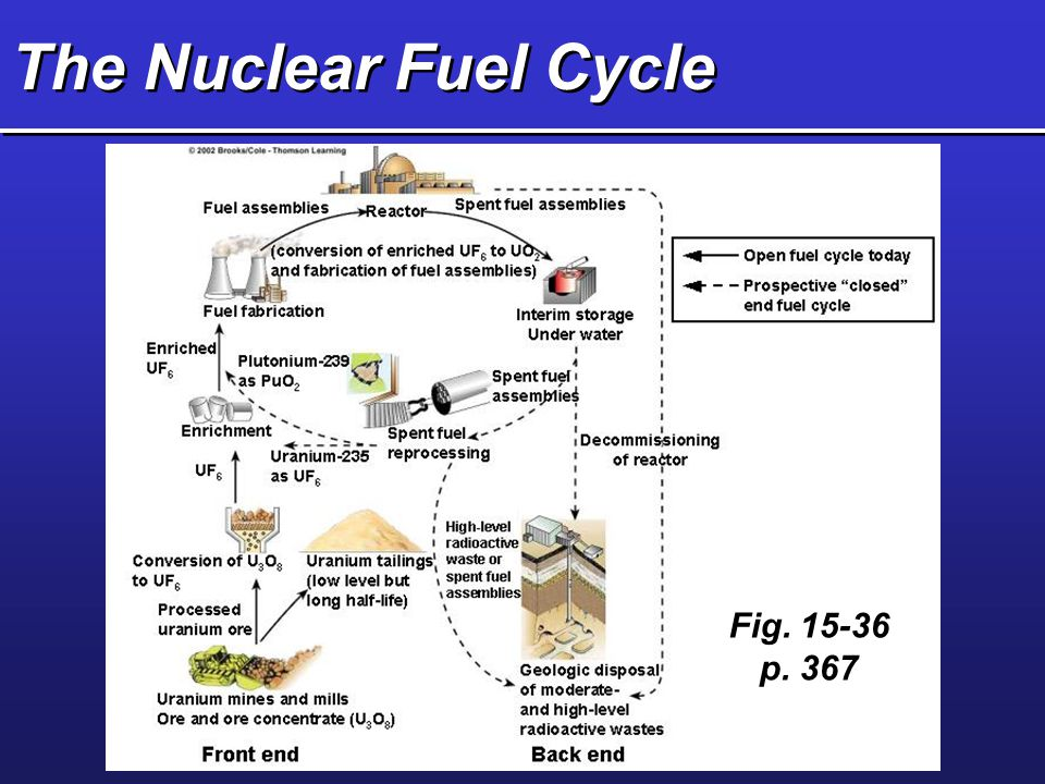 The Nuclear Fuel Cycle Fig. 15-36 p. 367