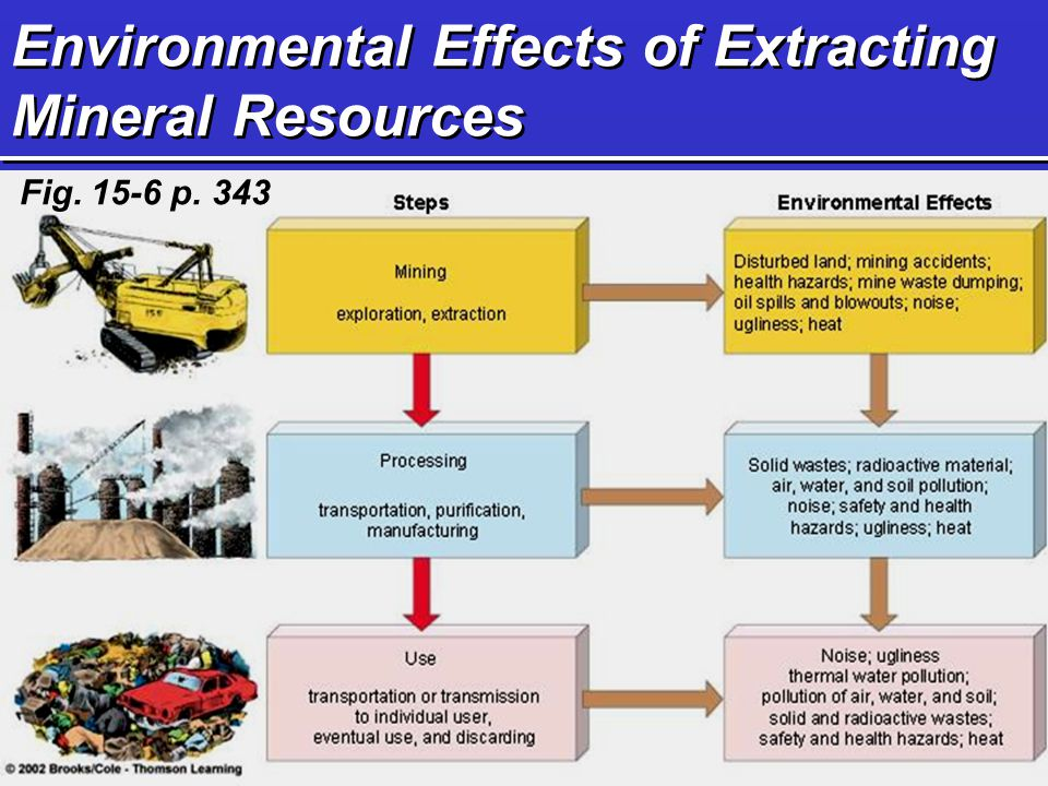 Environmental Effects of Extracting Mineral Resources